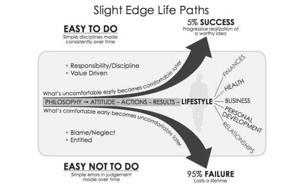 Slight Edge, Slight Edge Graph, Farhan Fyzee